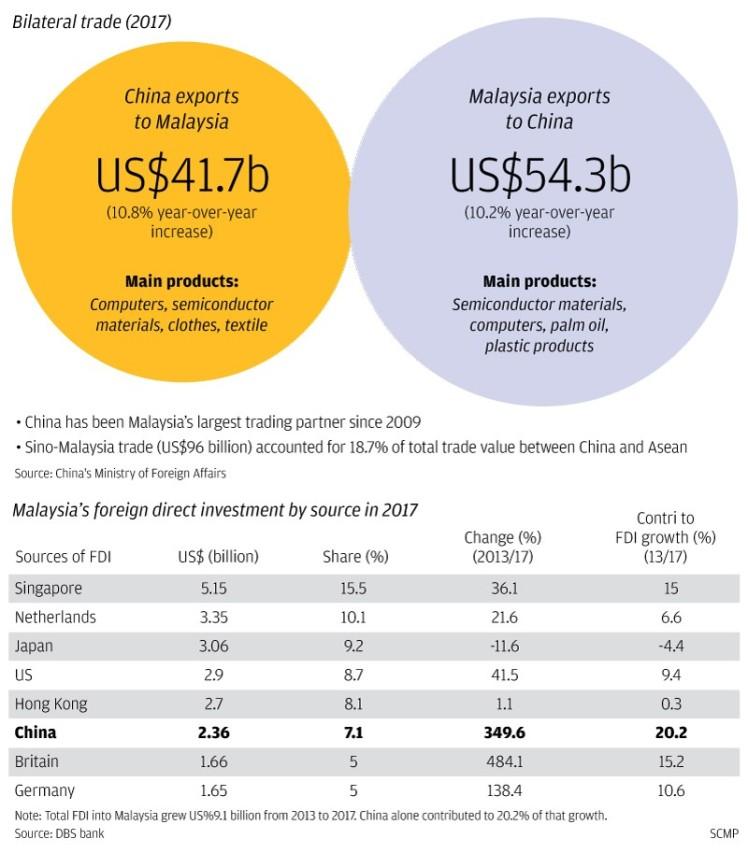 Malaysia-China trade
